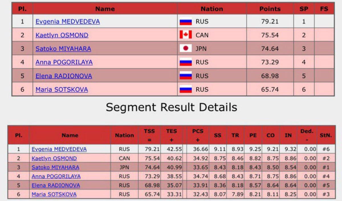 Русская фигуристка Медведева обновила мировой рекорд вфинале Гран-при
